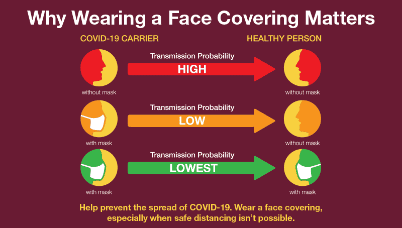 Graphic Explaining why face coverings are important for both healthy and Covid carriers in social setting
