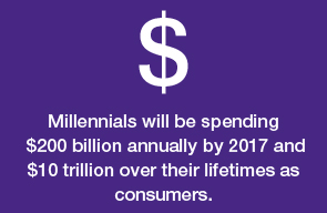 Dollar Sign with spending details of Millennials in 2017 and over lifetime