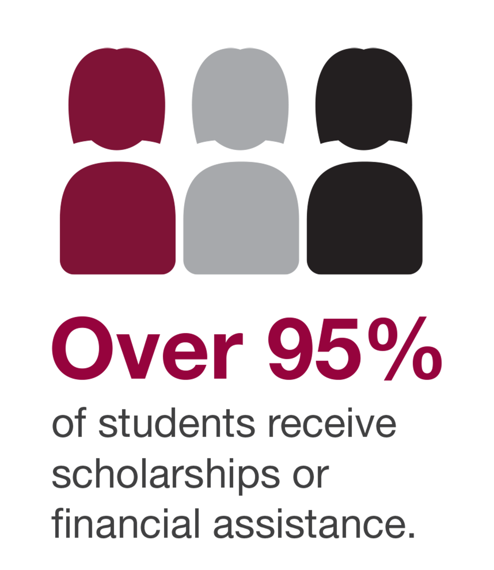 Over 95% of students receive scholarships or financial assistance