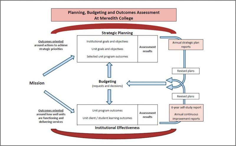 assessment matters budget strategic plan and institutional
