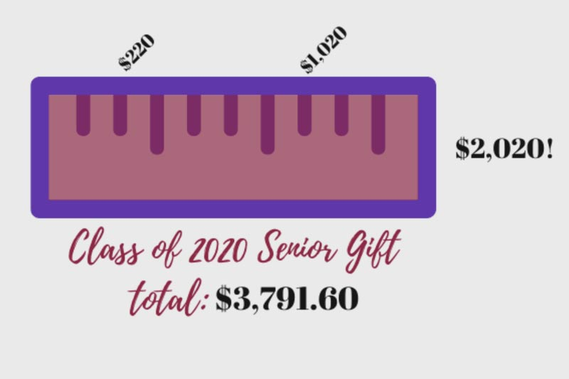Senior Cclass 2020 Gift Graphi