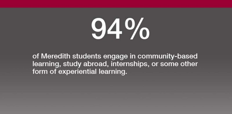 94% of students engage in Community Based Learning